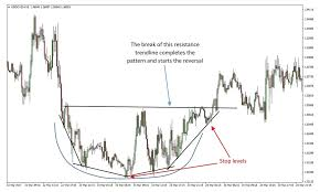 Rounding Bottom Pattern Technical Analysis Metatrader 4