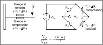 strain and strain gauges industrial automation and mechatronics figure 6 half bridge circuit