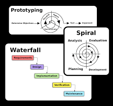 Software Engineering Software Process And Software Process Models