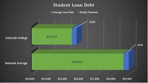 Loans Colorado College
