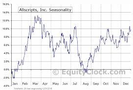 Allscripts Charting Allscripts Inc Nasd Mdrx Seasonal Chart Equity Clock