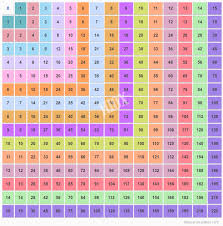 Multiplication Chart Up To 15 15x15 Multiplication Table 1 15 Multiplication Chart