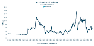 History Of Doe Fuel Price Index Eliminate Fuel Surcharges