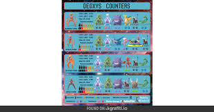 Deoxys Iv Chart All Deoxys Forms Counter Chart Thesilphroad