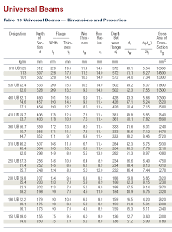 Steel Weight Table Chart Ub Steel Beam Weight Calculator New Images Beam