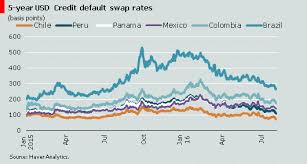 Credit Default Swap Chart International Bond Financing Rebounds