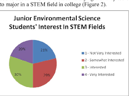 Pie Chart Of College Majors Figure 1 From Increasing 11th Graders Interest In Stem