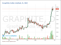 Graphite Electrode Price Chart Outlier In Focus Graphite India Capitalmind Better