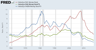 what the velocity of money tells us