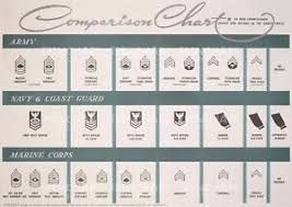 Us Army Rank Chart Details About Wwii Poster Comparison Chart Us Army Navy Coast Guard Marine Corps Print Vintage