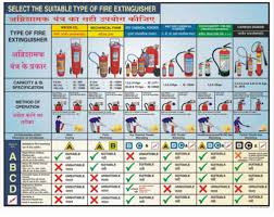 Fire Extinguisher Sizes Chart Fire Extinguisher Classification Charts Hiren Industrial