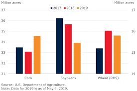 Sulphate Of Potash Price Chart Fertilizer Market Outlook Potash Prices To Rise In 2019 But