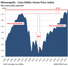 House Prices In Nj Chart From Less Splendid Housing Bubbles To Crushed Markets In
