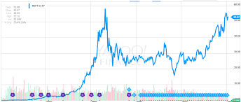 microsoft stock price history today in stock market history march 13th microsoft ipo panic of