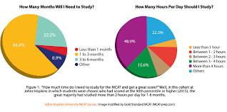 designing an mcat