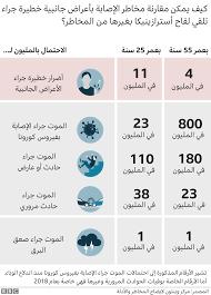 لقاح فيروس كورونا: ماذا يحدث للجرعات غير المستخدمة؟ - BBC News عربي