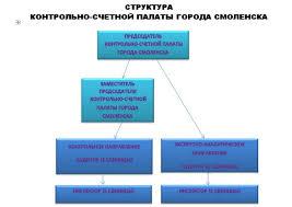 Смоленский городской Совет Официальный сайт органа местного  Структура Контрольно счетной палаты