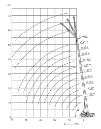 Grove 80 Ton Crane Load Chart Best Picture Of Chart