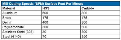 Sfm Chart For Milling Machine Shop Math Common Formulas And Strategies
