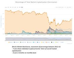 Historical Price Of Bitcoin Bitcoin To Usd Price Charts