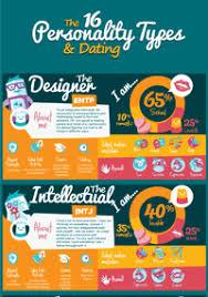 Mbti Relationship Chart Myers Briggs Relationships Mbti Dating Thinking Feeling