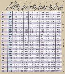Gas Jet Size Chart Smart Systems Controls Crystal Lake Il 815 788 0388