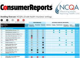 consumer reports dishwasher ratings. Simple Ratings Health Insurance Plans That Help Hold Down Costs Consumer Reports  For Dishwasher Ratings T