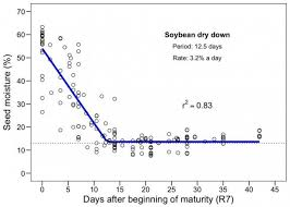 Soybean Moisture Chart Isu Studies On Rate Of Soybean And Corn Dry Down In The