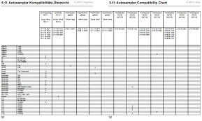 Hplc Chart Hplc Lc Autosampler Vial Compatibility Chart Bischoff