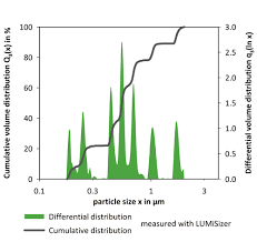 Particle Size Analyzer And Analysis Multimodal Distributions