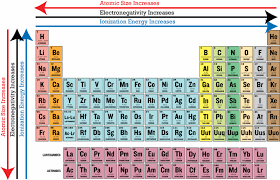 Periodic Trends In Electronegativity Ck 12 Foundation