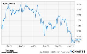 Apple Stock Graph Sada Margarethaydon Com