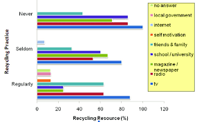 Percentage Of Recycling Resource According To Their