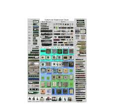 Computer Build Chart Computer Hardware Chart Review Display Systems Ltd