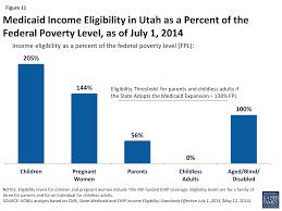 The Utah Health Care Landscape The Henry J Kaiser Family