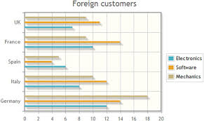 Jqplot Bar Chart Example Bar Charts With Jqplot Springerlink