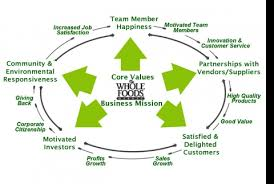 Whole Foods Organizational Structure Chart Whole Foods A Whole Package From Austin Texas Technology