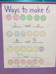 Decomposing Numbers Anchor Chart Decomposing A Number Anchor Chart Kindergarten Anchor