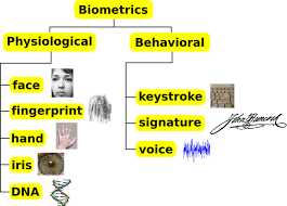 Biometric Technology How Biometric Technology Is Changing The Payment Process