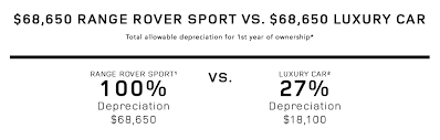 View Land Rover Tax Advantages And Depreciation Comparisons