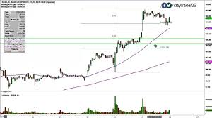 Alibaba Stock Chart Alibaba Group Holding Limited Baba Stock Chart Technical Analysis For 11 05 14
