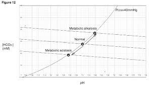 Respiratory Metabolic Acidosis Alkalosis Chart Metabolic Acidosis Wikipedia