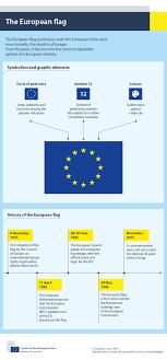 The European flag - Consilium