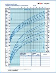 Child Growth Foundation Centile Charts Growth Charts What Those Height And Weight Percentiles Mean