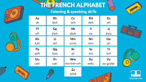 The French Alphabet French Courses In Cambridge French