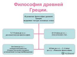 Древнегреческая философия периодизация и черты Лекторий Проза ру Древнегреческая философия периодизация и черты