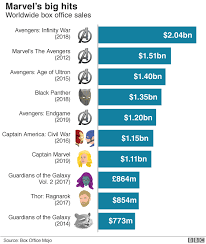 Movie Box Office Charts How Avengers Put Disney At The Top Of The Charts Bbc News