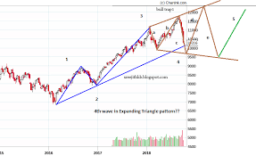 Nseguide Technical Chart Nifty Technical Fundamental View Nseguide Com