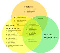 Venn Diagram Techniques Techniques Venn Diagram Business Bullet