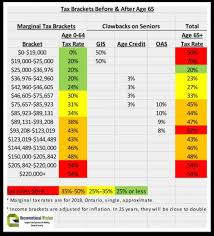 Average Tax Return By Income Chart Canada The 6 Best Strategies To Minimize Tax On Your Retirement Income